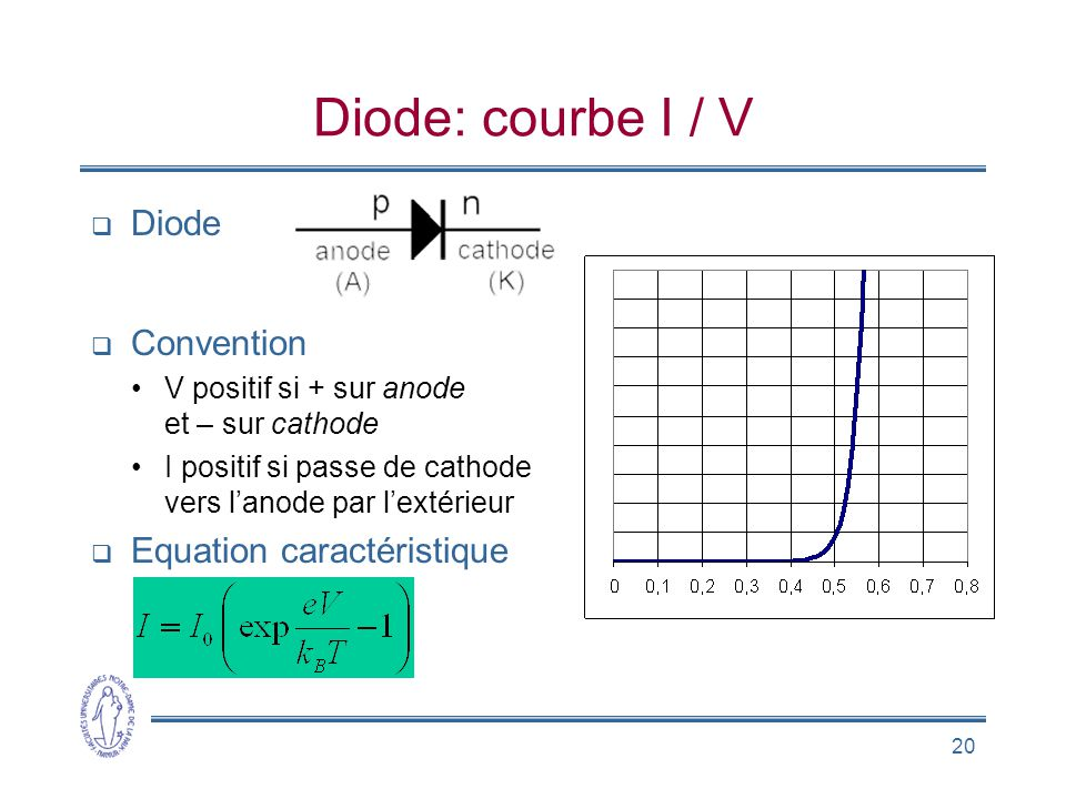 Diode: courbe I / V Diode Convention Equation caractéristique
