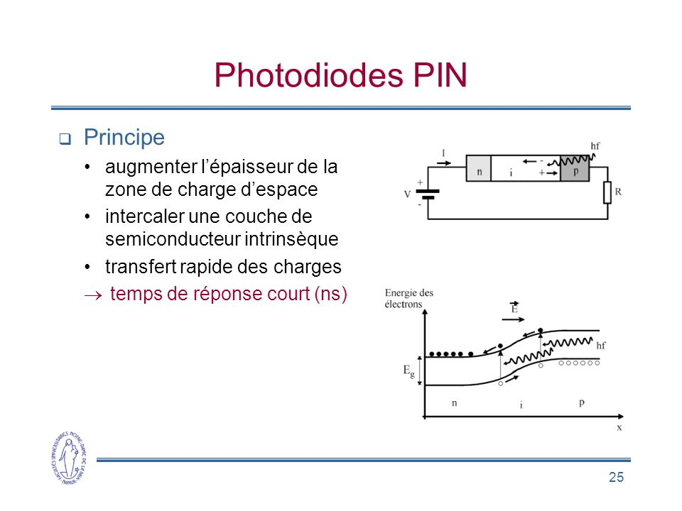 Photodiodes PIN Principe