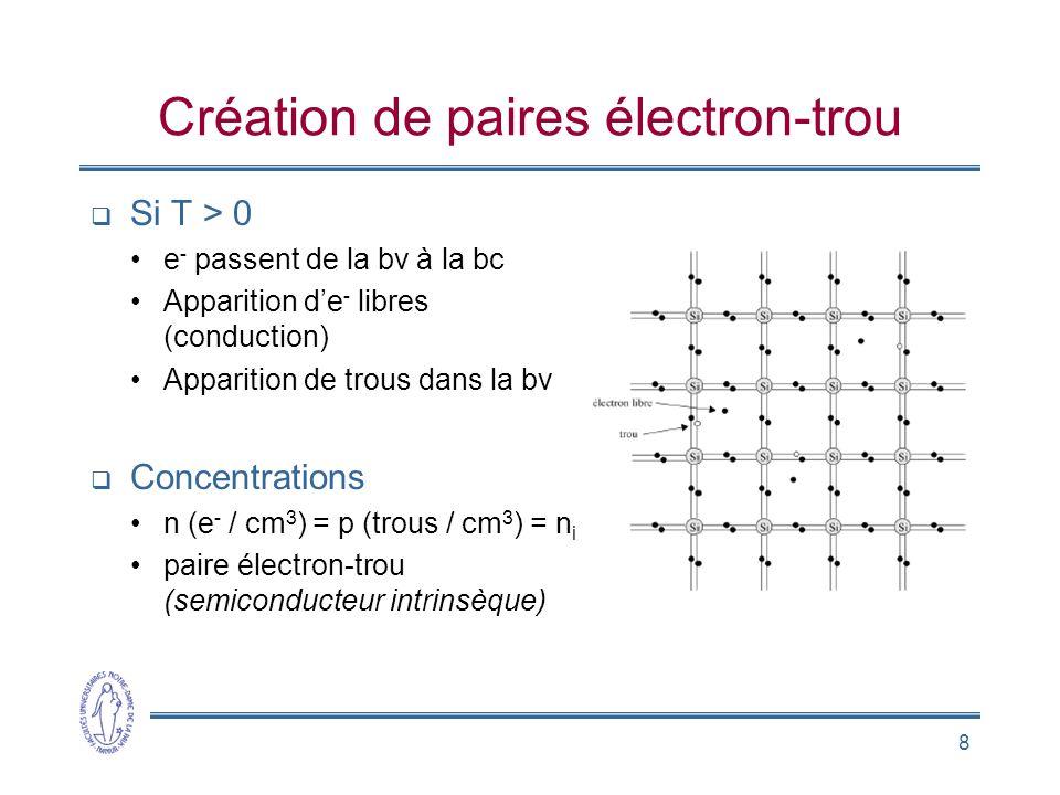 Création de paires électron-trou