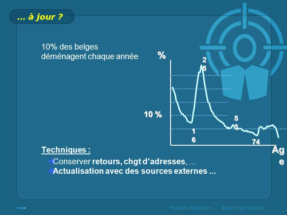 % Age … à jour 10% des belges déménagent chaque année Techniques :