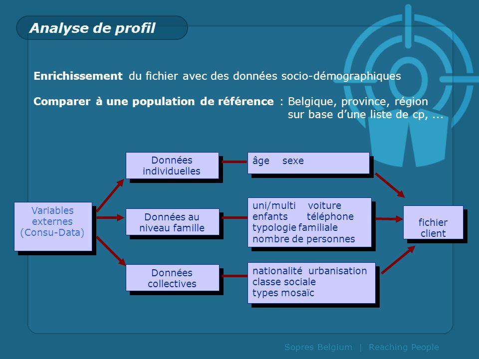 Analyse de profil Enrichissement du fichier avec des données socio-démographiques.