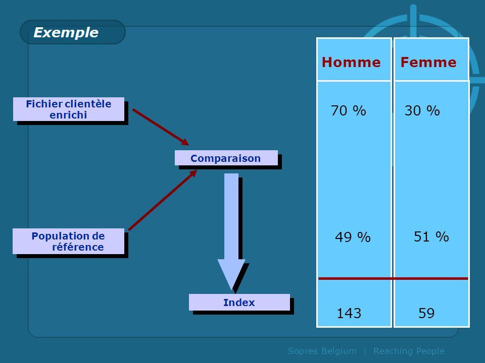 Population de référence