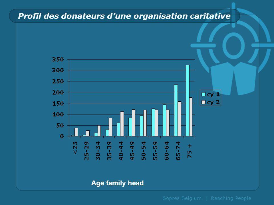 Profil des donateurs d'une organisation caritative