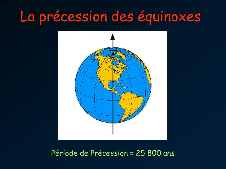 La précession des équinoxes