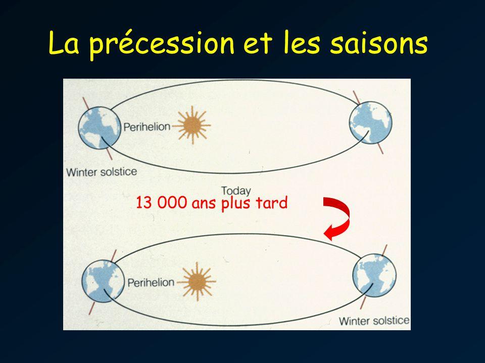 La précession et les saisons