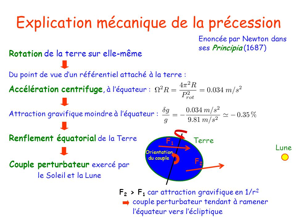 Explication mécanique de la précession