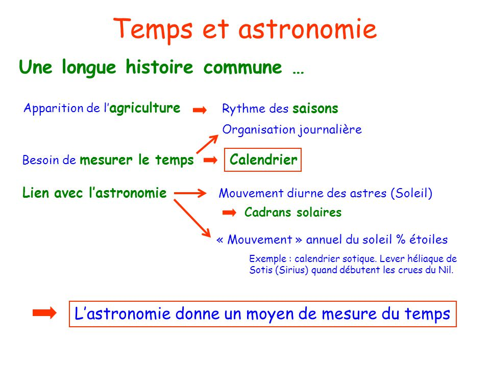 Temps et astronomie Une longue histoire commune …