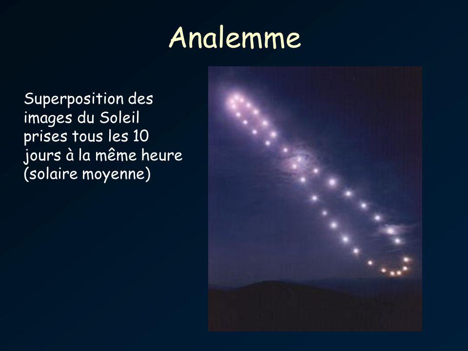 Analemme Superposition des images du Soleil prises tous les 10