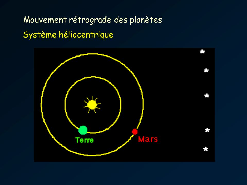 Mouvement rétrograde des planètes