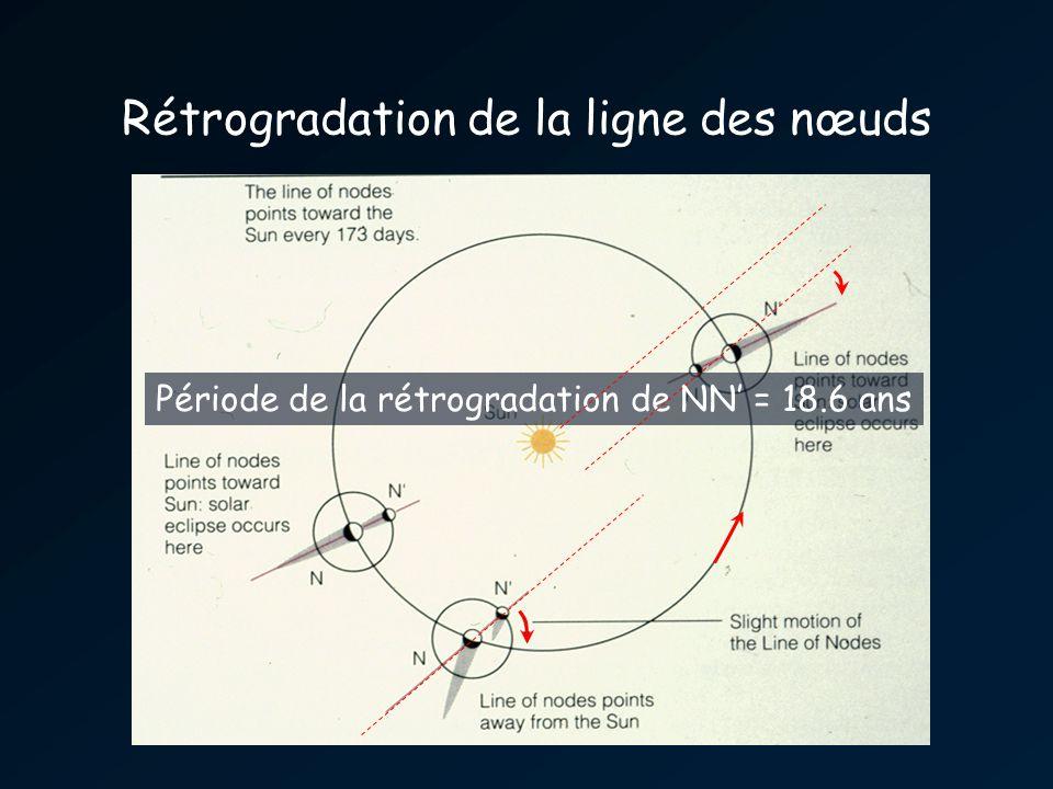 Rétrogradation de la ligne des nœuds