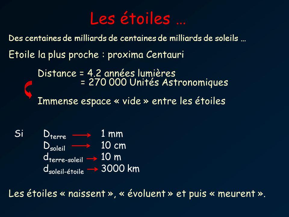Les étoiles … Si Dterre 1 mm Dsoleil 10 cm dterre-soleil 10 m