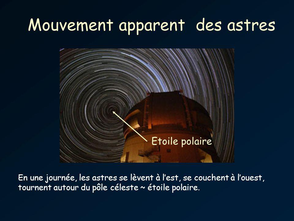 Mouvement apparent des astres