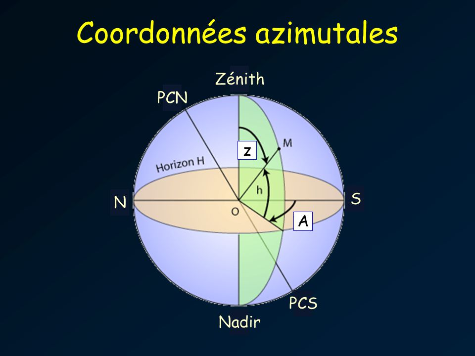 Coordonnées azimutales
