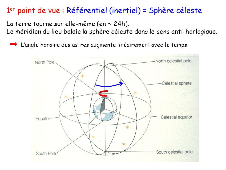 1er point de vue : Référentiel (inertiel) = Sphère céleste