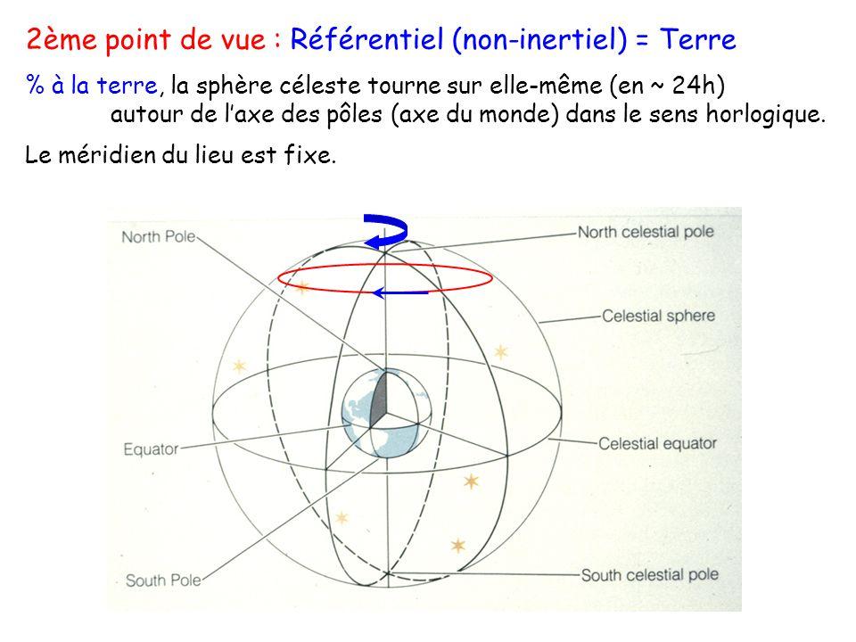 2ème point de vue : Référentiel (non-inertiel) = Terre