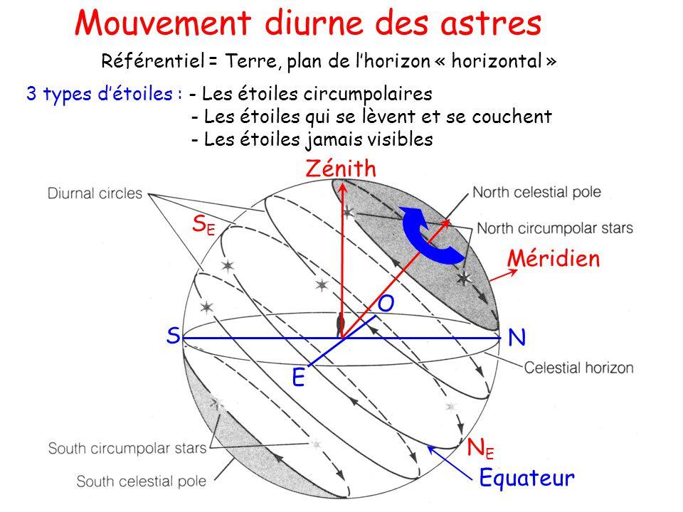 Mouvement diurne des astres