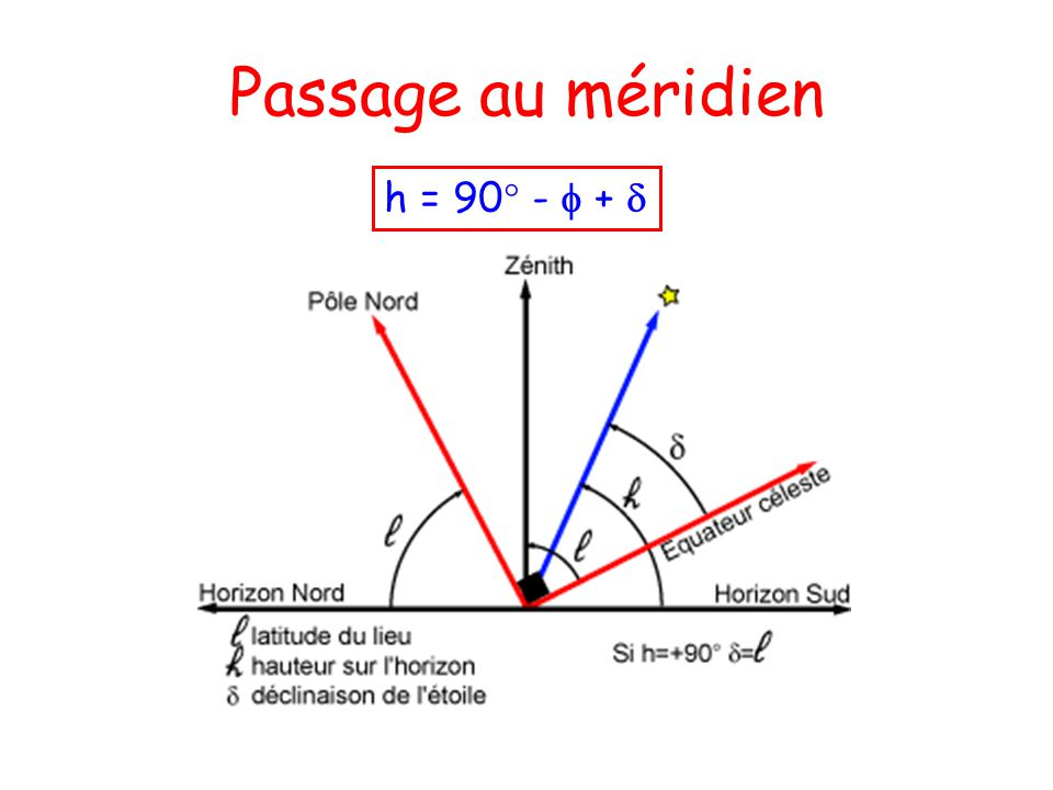 Passage au méridien h = 90° - f + d