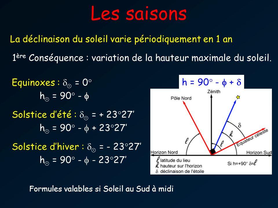 Les saisons La déclinaison du soleil varie périodiquement en 1 an