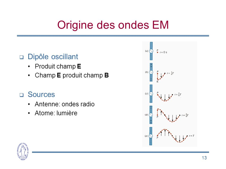 Origine des ondes EM Dipôle oscillant Sources Produit champ E