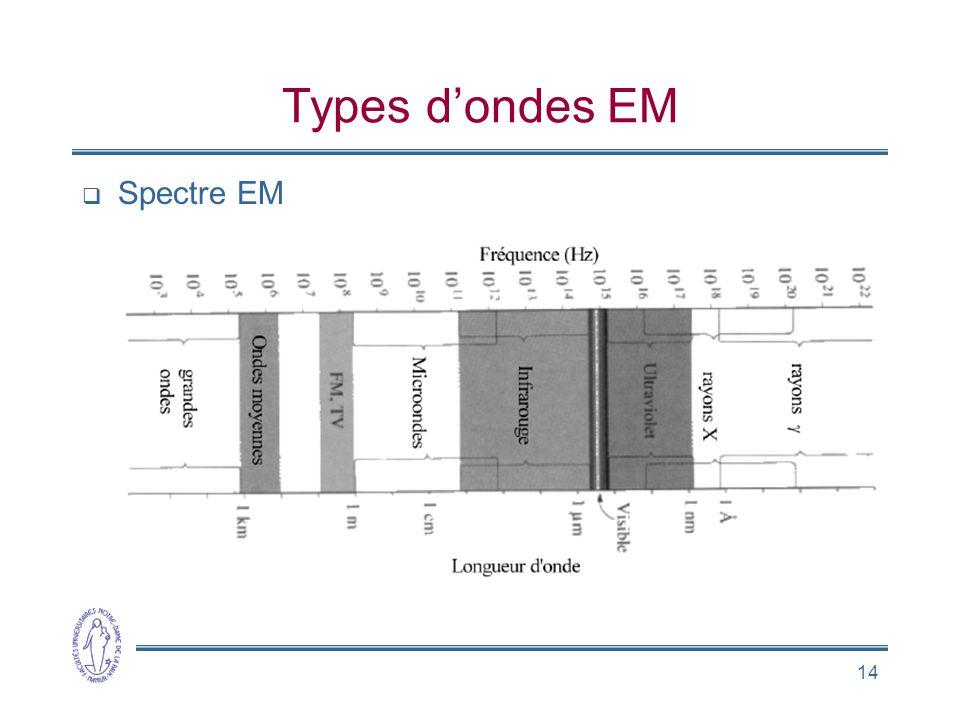 Types d'ondes EM Spectre EM