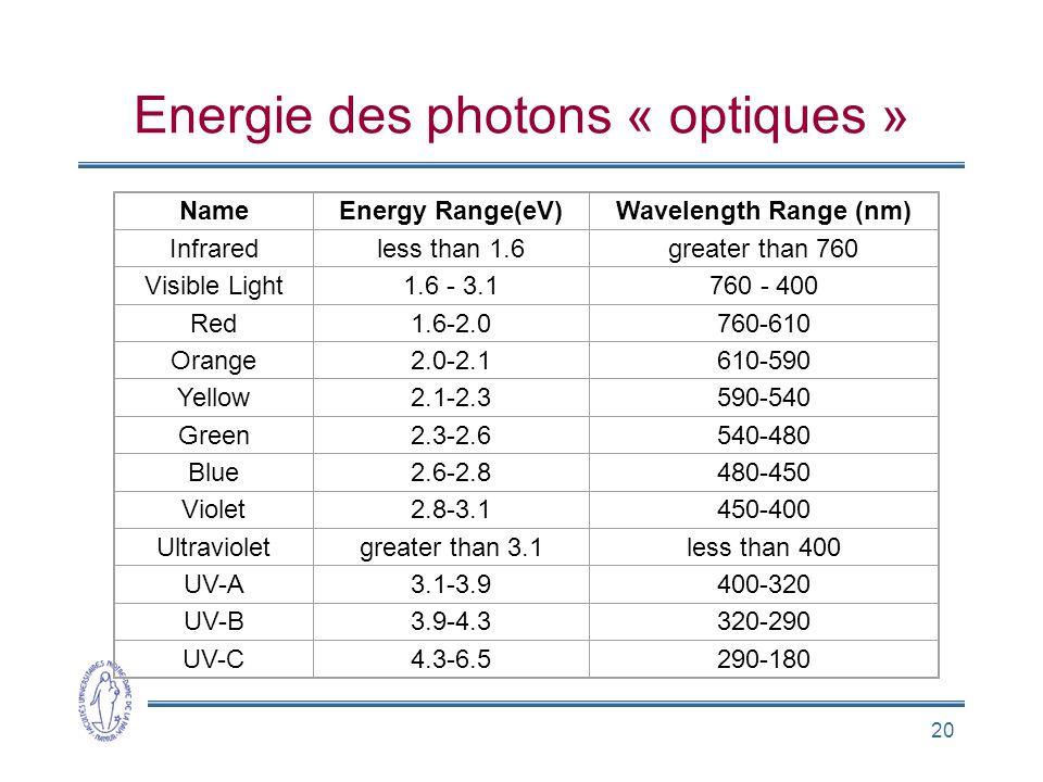 Energie des photons « optiques »