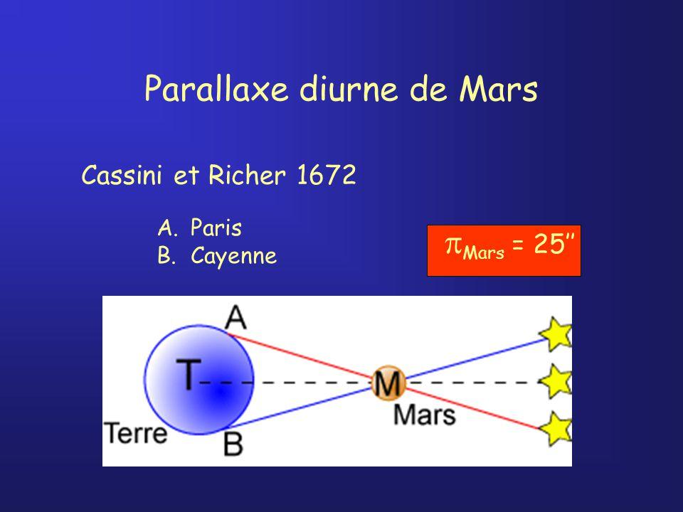 Parallaxe diurne de Mars