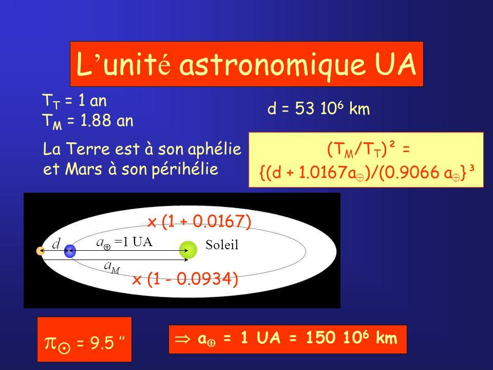 L'unité astronomique UA