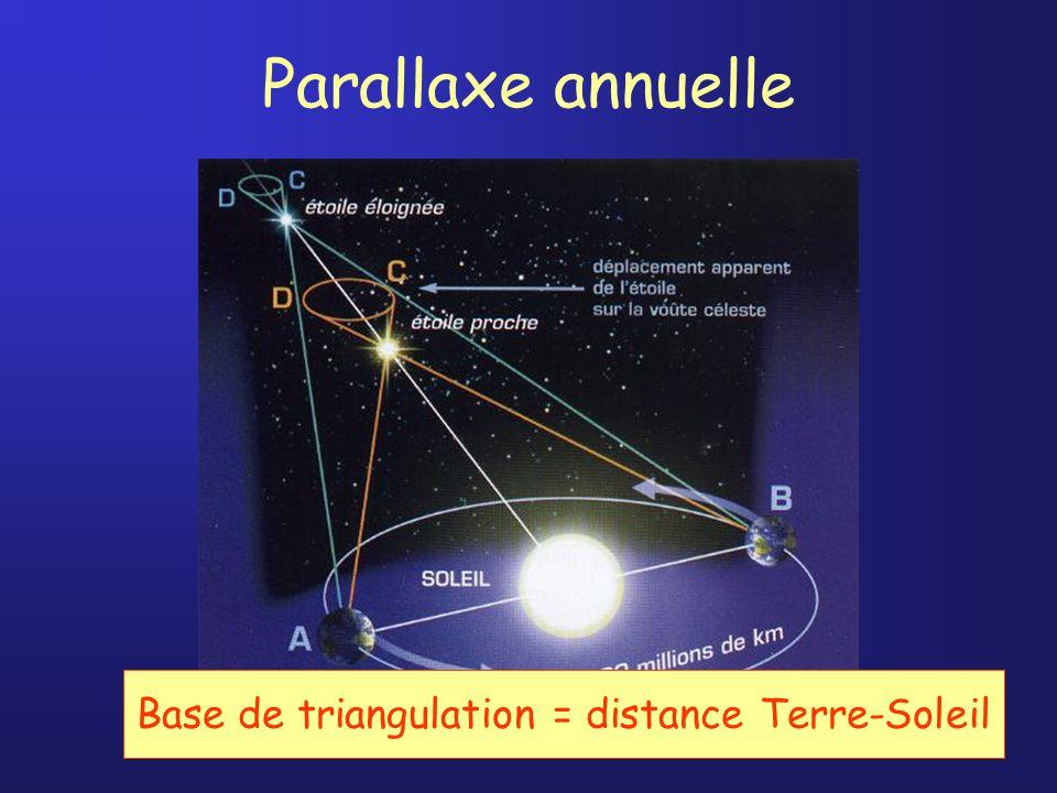 Base de triangulation = distance Terre-Soleil