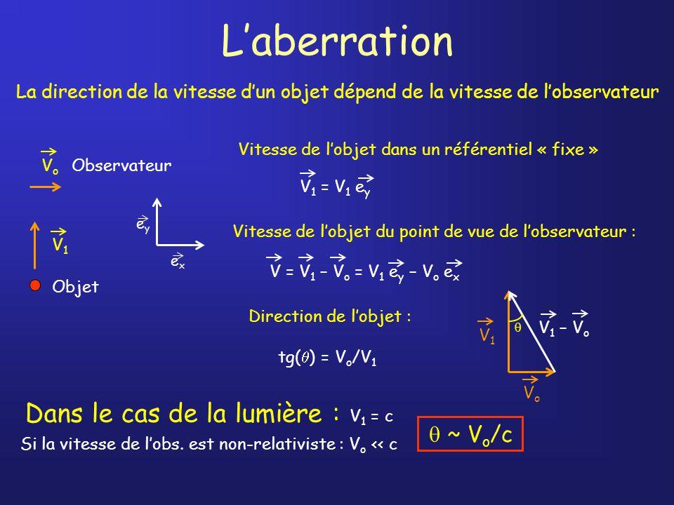 L'aberration Dans le cas de la lumière : V1 = c  ~ Vo/c