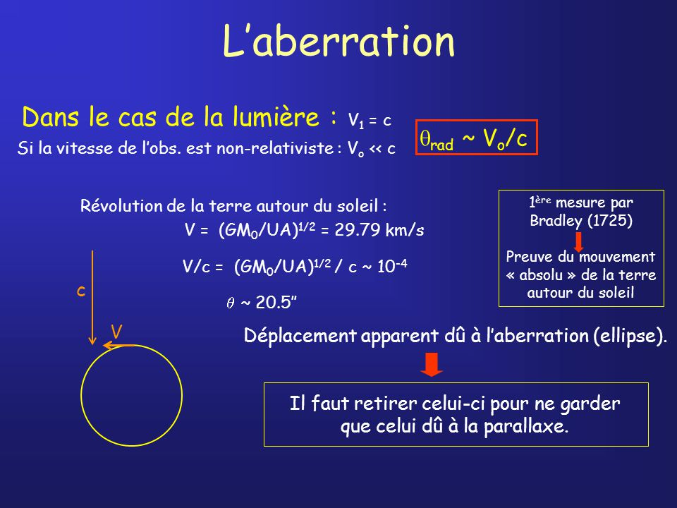 L'aberration Dans le cas de la lumière : V1 = c rad ~ Vo/c c V