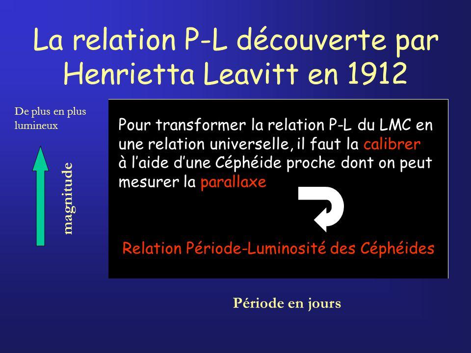 La relation P-L découverte par Henrietta Leavitt en 1912