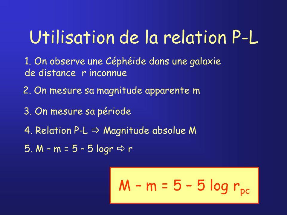 Utilisation de la relation P-L