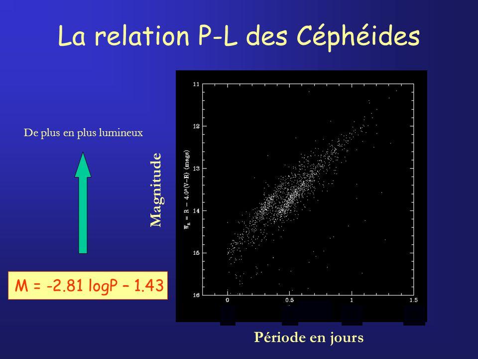 La relation P-L des Céphéides