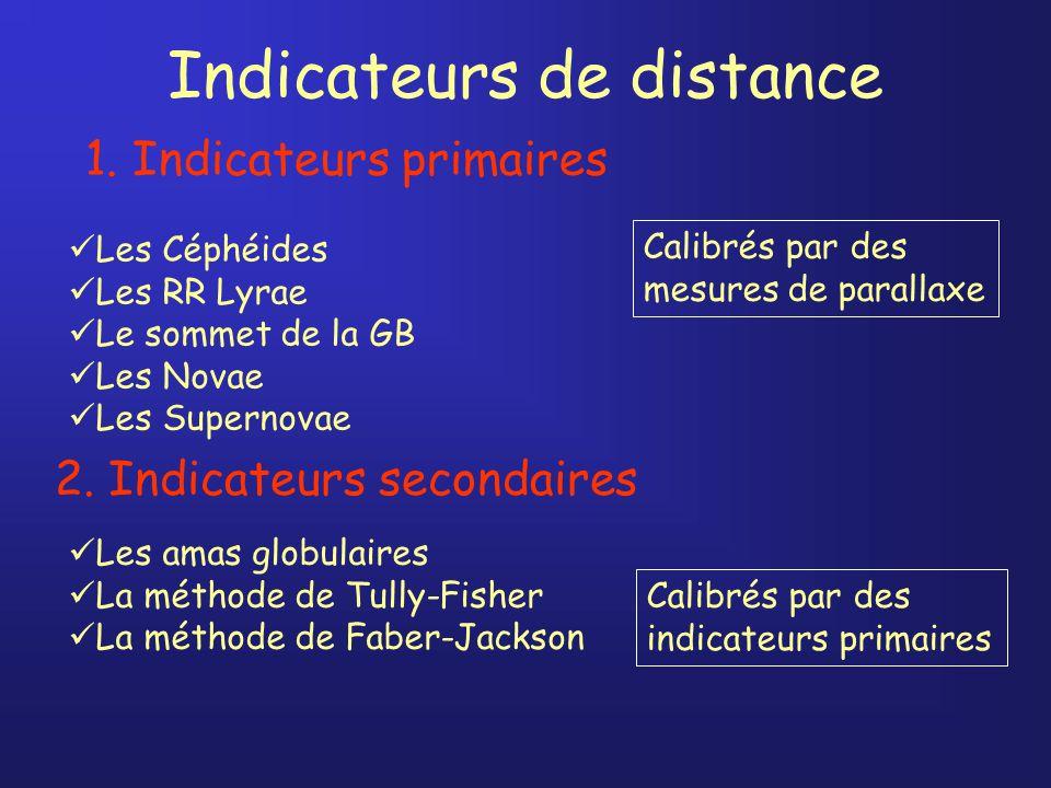 Indicateurs de distance