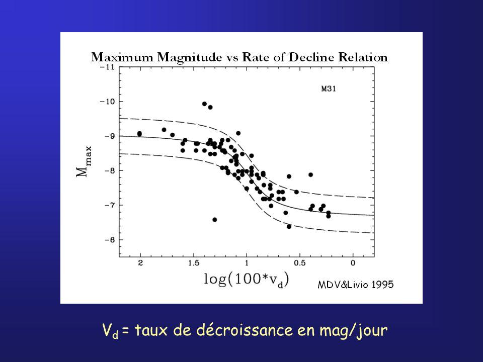 MMRD Vd = taux de décroissance en mag/jour