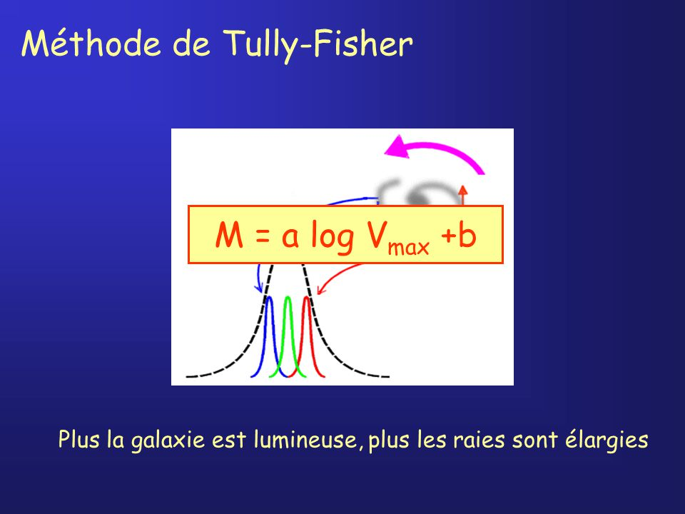 Méthode de Tully-Fisher