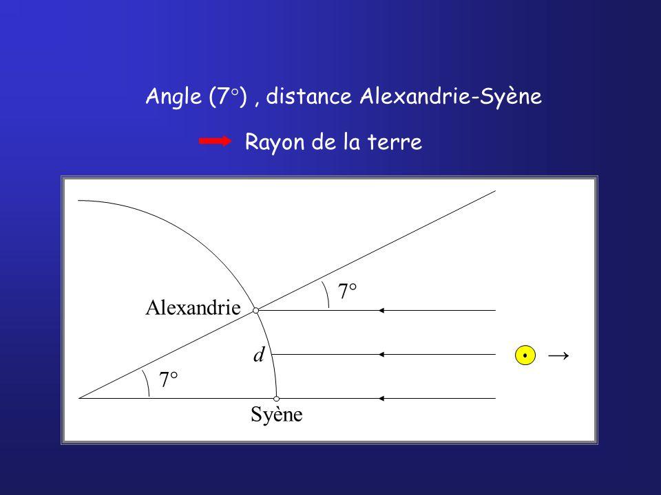 Angle (7°) , distance Alexandrie-Syène