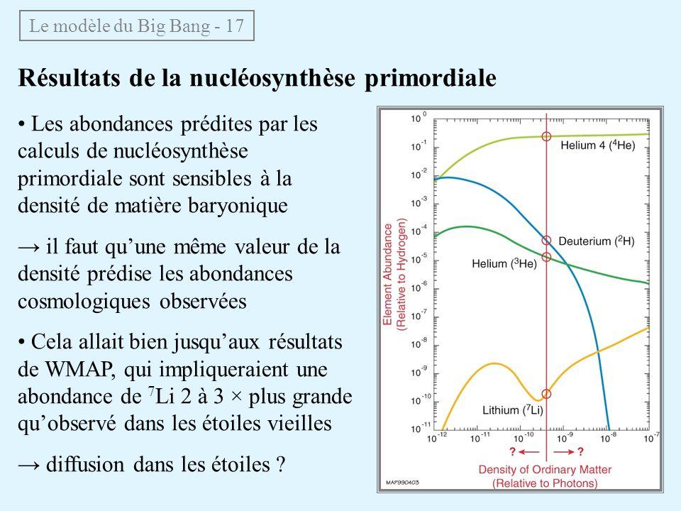 Résultats de la nucléosynthèse primordiale