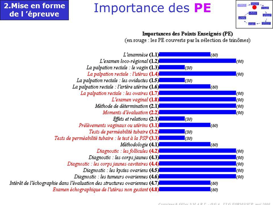 Importance des PE 2.Mise en forme de l 'épreuve
