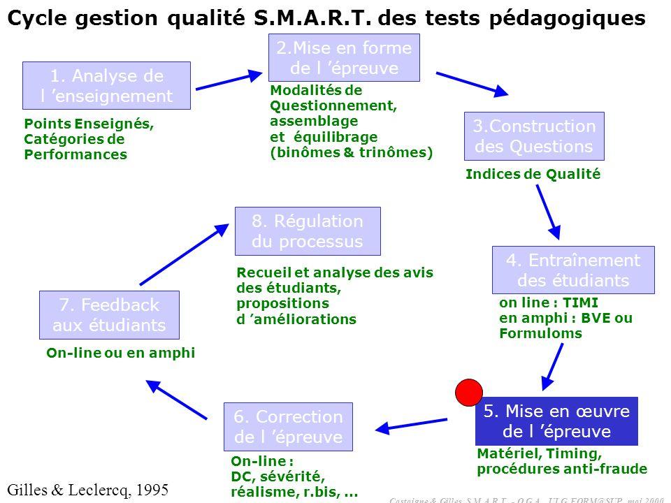 Cycle gestion qualité S.M.A.R.T. des tests pédagogiques