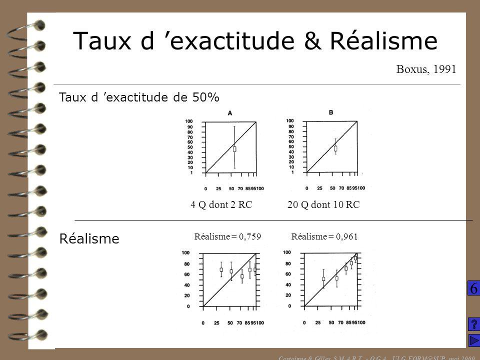Taux d 'exactitude & Réalisme