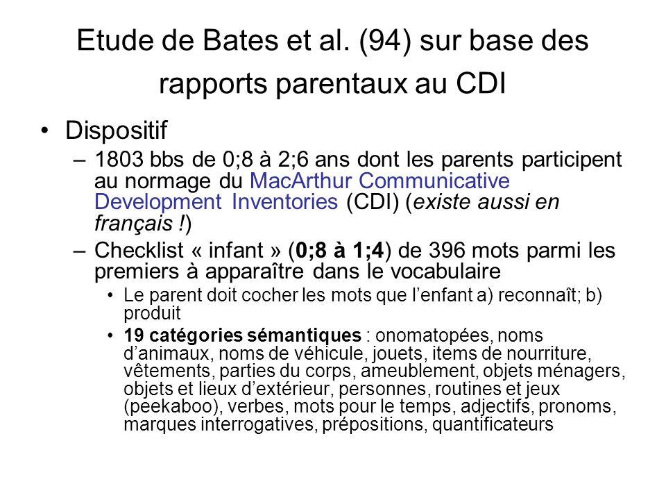Etude de Bates et al. (94) sur base des rapports parentaux au CDI