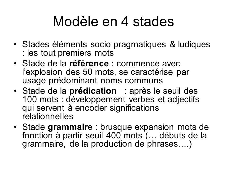 Modèle en 4 stades Stades éléments socio pragmatiques & ludiques : les tout premiers mots.