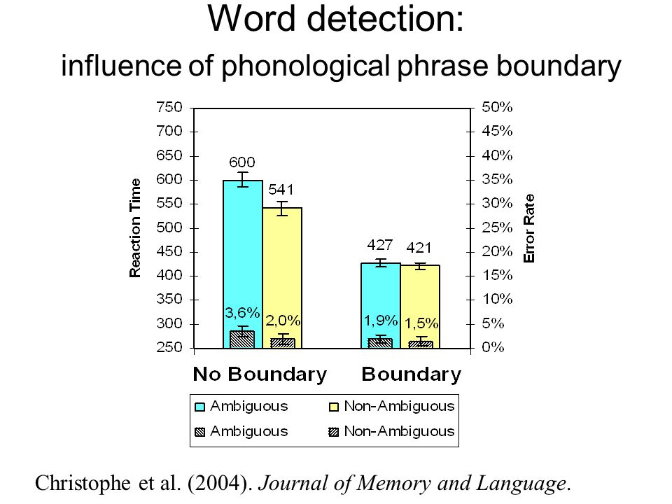 Word detection: influence of phonological phrase boundary