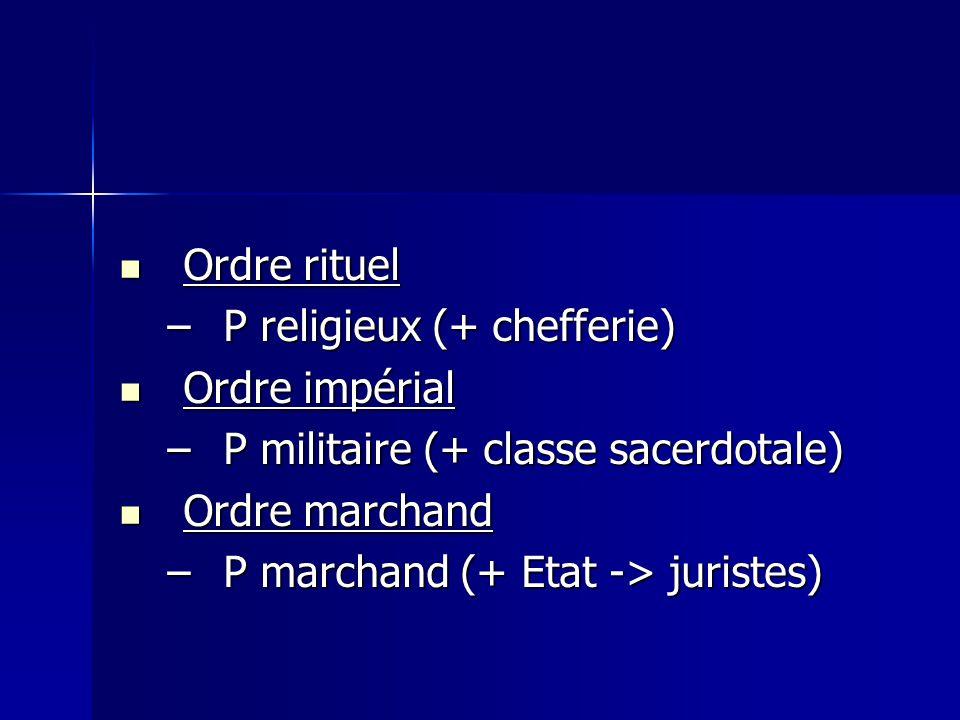 Ordre rituel P religieux (+ chefferie) Ordre impérial. P militaire (+ classe sacerdotale) Ordre marchand.