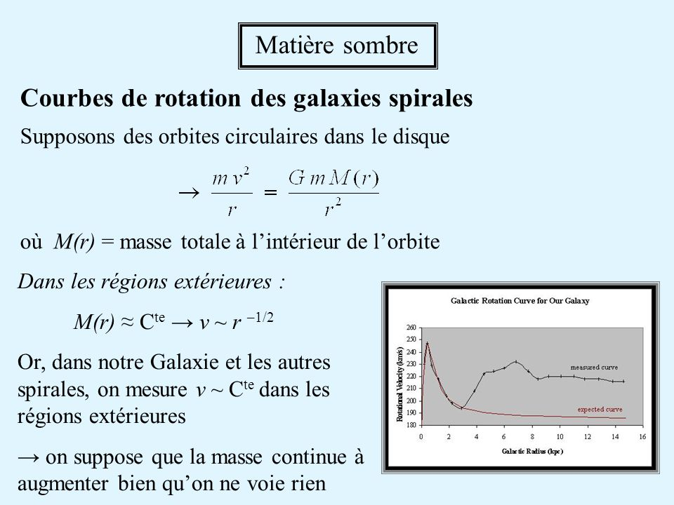 Courbes de rotation des galaxies spirales
