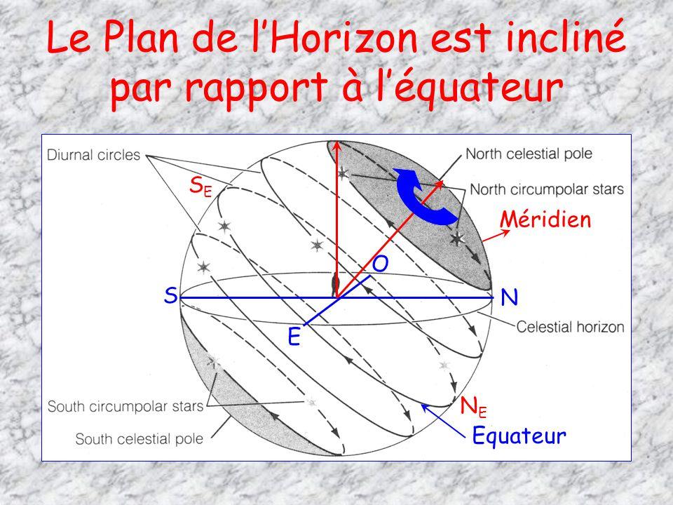 Le Plan de l'Horizon est incliné par rapport à l'équateur