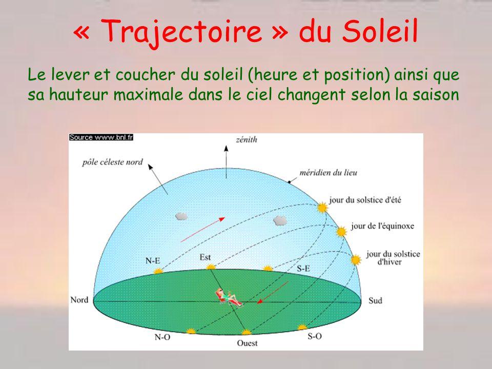 « Trajectoire » du Soleil