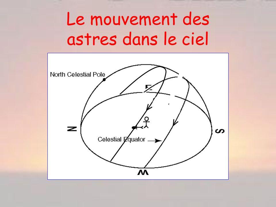 Le mouvement des astres dans le ciel
