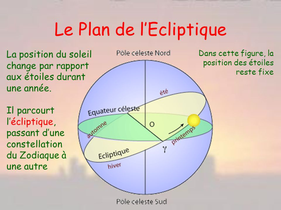 Le Plan de l'Ecliptique